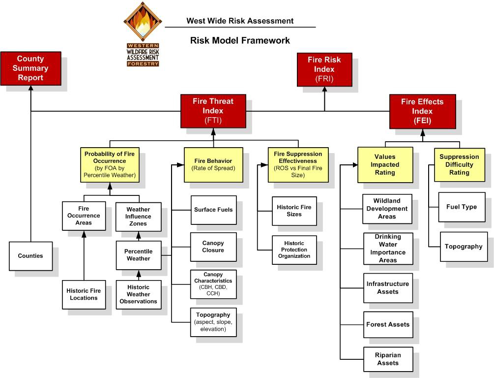 Flow chart of the risk model framework